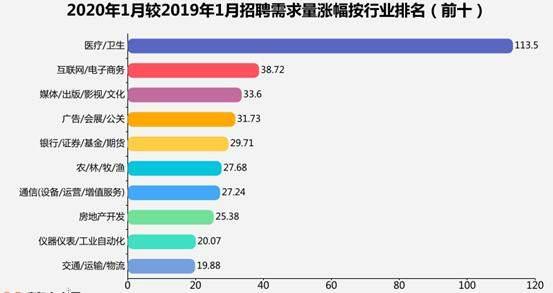 山东医疗/卫生行业招聘需求暴涨113.5%,这些岗位最缺人……